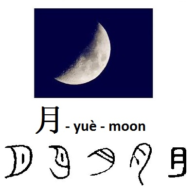 moon character explained chinese